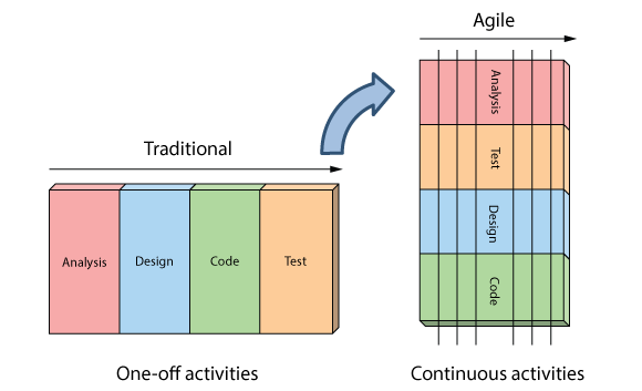 Agile vs waterfall for Difference between agile and waterfall model