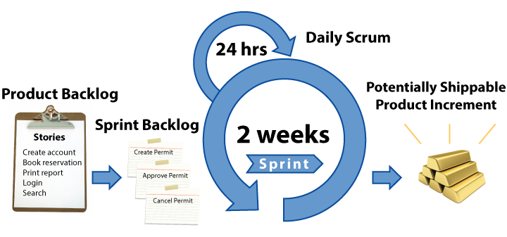 What is agile scrum